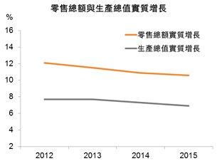 图:零售总额与生产总值实质增长