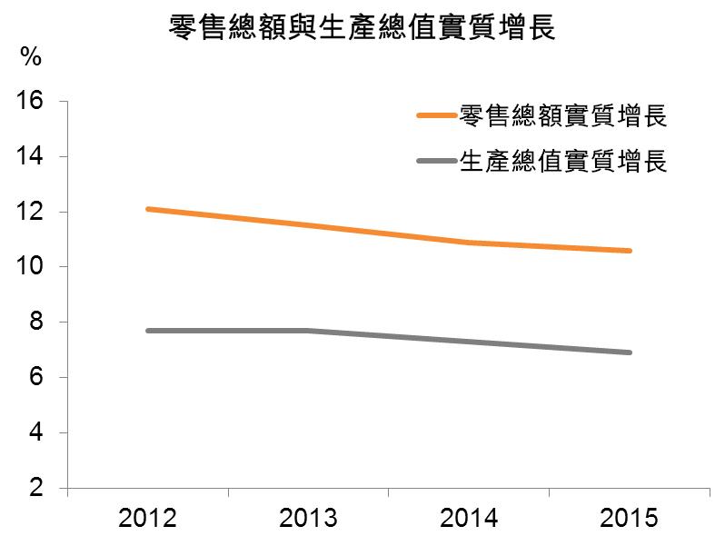 圖:零售總額與生產總值實質增長