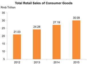 Chart: Total Retail Sales of Consumer Goods
