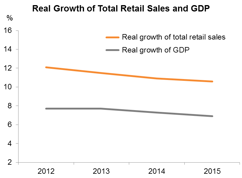Chart: Real Growth of Total Retail Sales and GDP