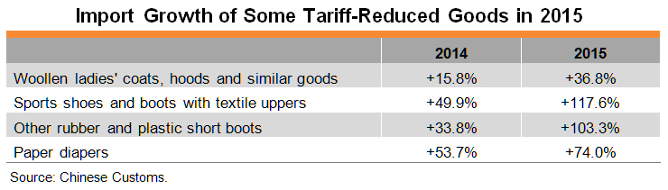 Table: Import Growth of Some Tariff-Reduced Goods in 2015