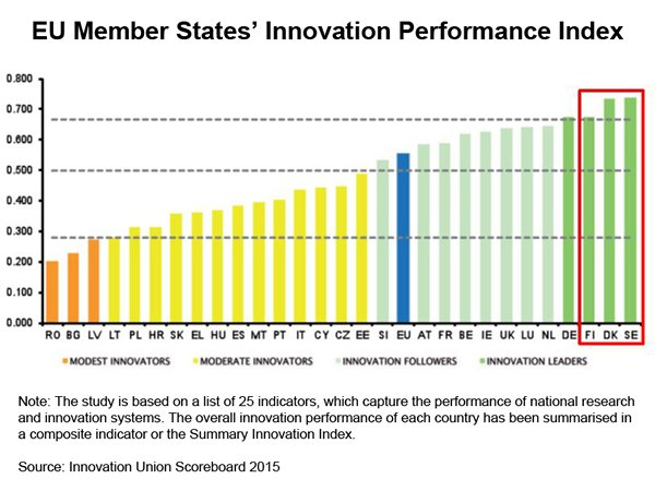 Chart: EU Member States Innovation Performance Index