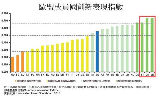圖:歐盟成員國創新表現指數