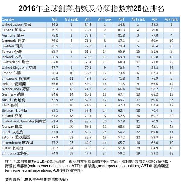 表: 2016年全球創業指數及分類指數前25位排名