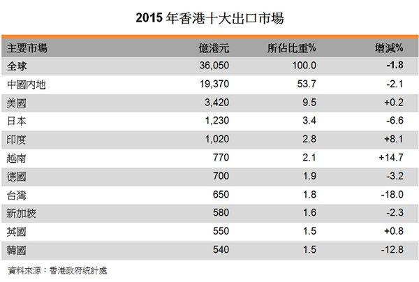 表:2015年香港十大出口市场