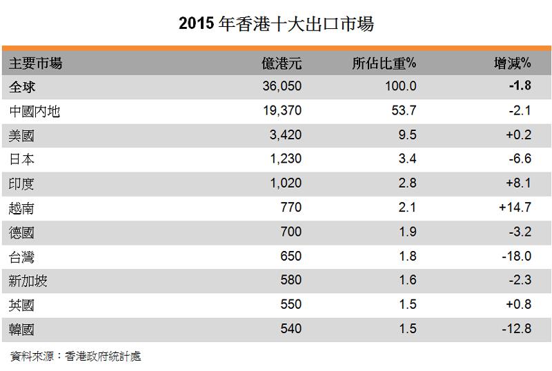 表:2015年香港十大出口市場