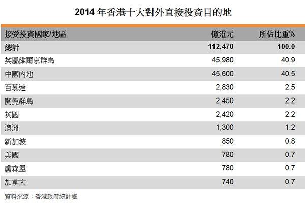 表:2014年香港十大對外直接投資目的地