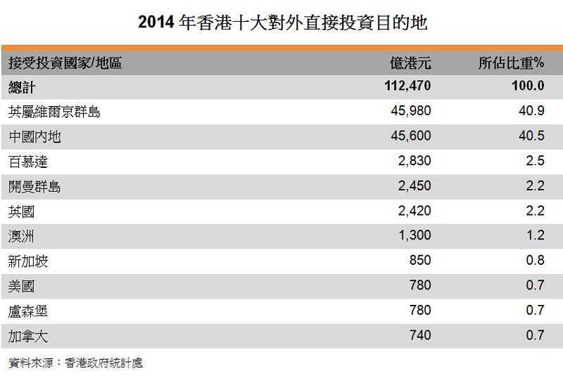 表:2014年香港十大对外直接投资目的地