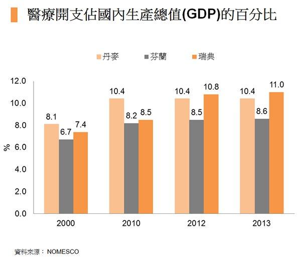 圖:醫療開支佔國內生產總值(GDP)的百分比