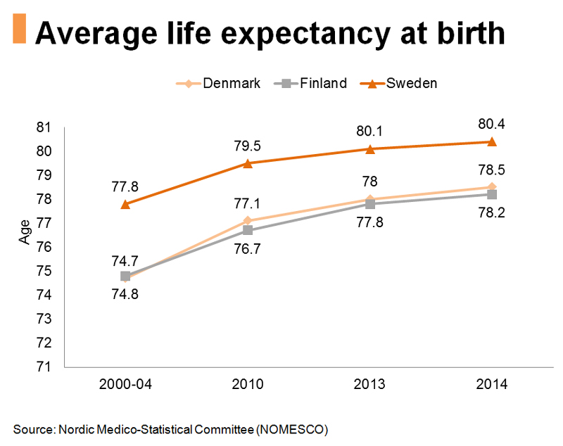 Chart: Average life expectancy at birth