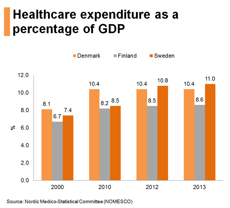 Chart: Healthcare expenditure as a percentage of GDP