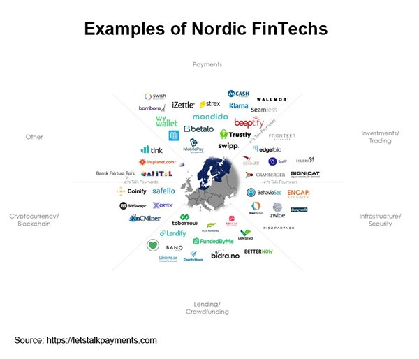 Picture: Examples of Nordic FinTechs