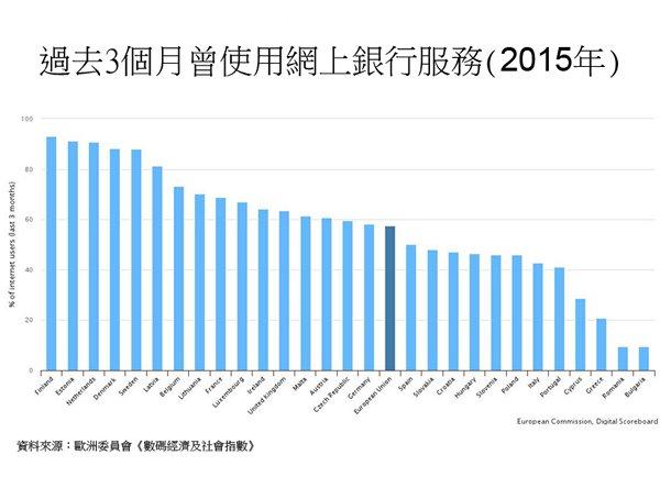 圖:過去3個月曾使用網上銀行服務 (2015年)