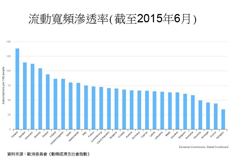 圖:流動寬頻滲透率 (截至2015年6月)