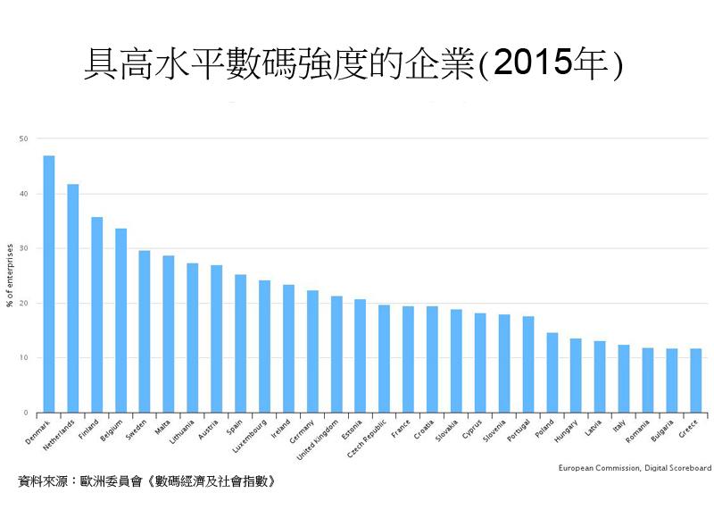 圖:具高水平數碼強度的企業 (2015年)