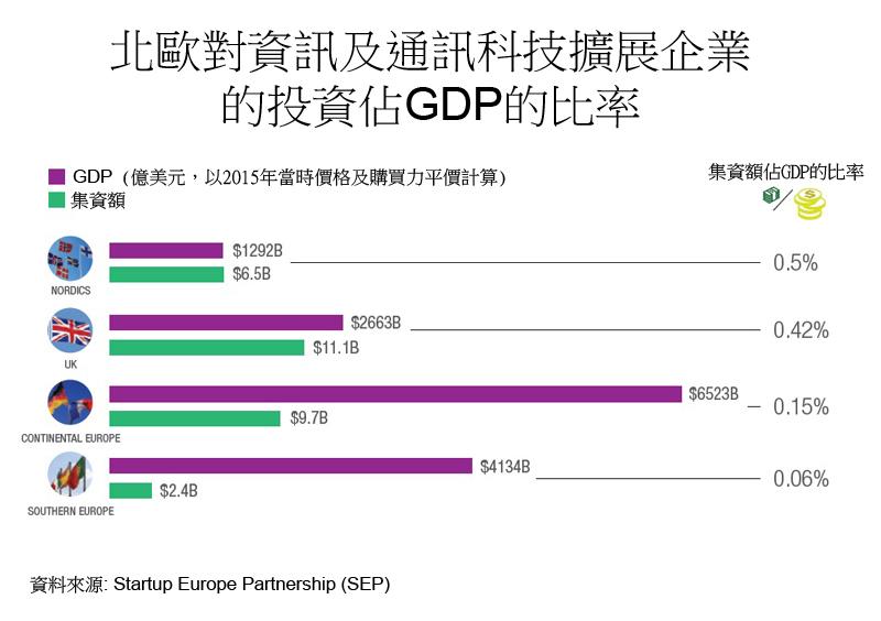 圖:北歐對資訊及通訊科技擴展企業的投資佔GDP的比率