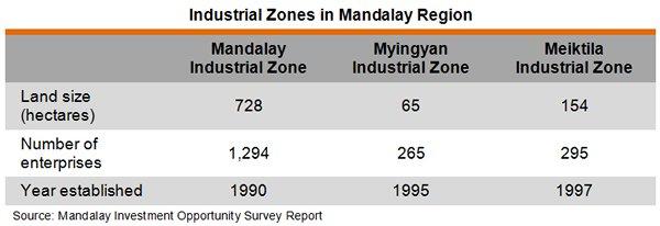Table: Industrial Zones in Mandalay Region