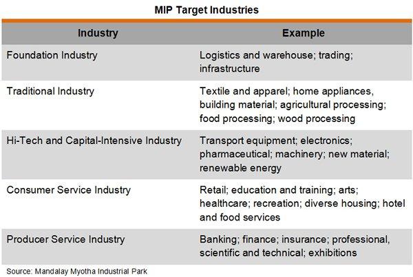 Table: MIP Target Industries