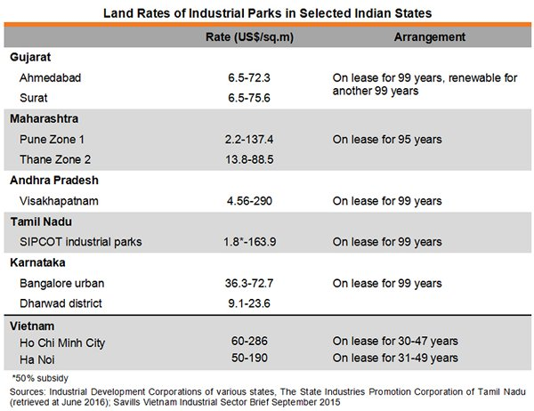 Make in India: Comparative Production Costs of Selected