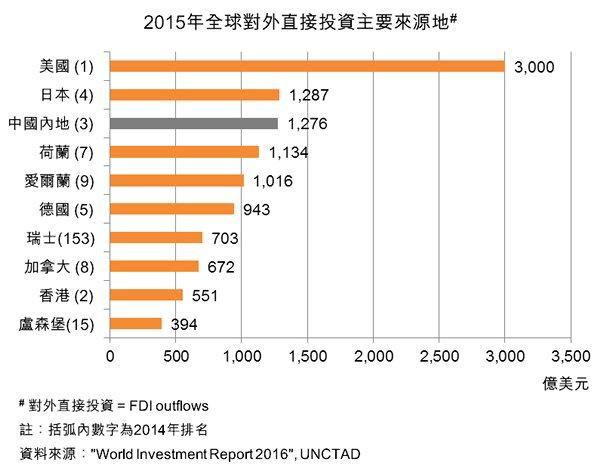 圖:2015年全球對外直接投資主要來源地