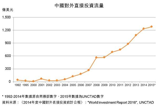 圖:中國對外直接投資流量
