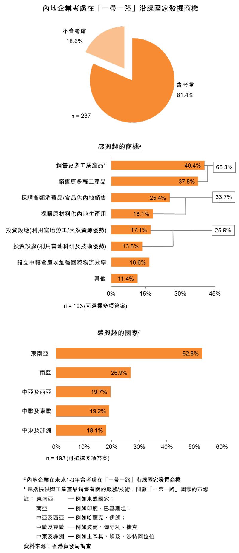 圖:內地企業考慮在「一帶一路」沿線國家發掘商機