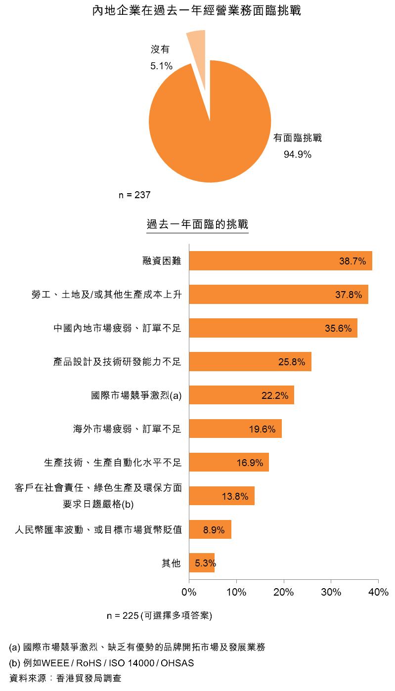 圖:內地企業在過去一年經營業務面臨挑戰
