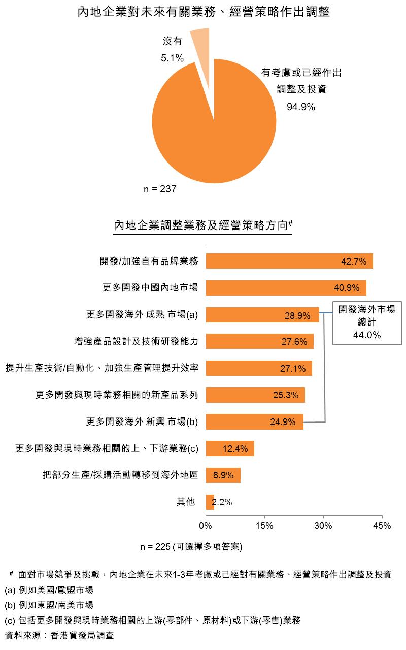 图:内地企业对未来有关业务、经营策略作出调整