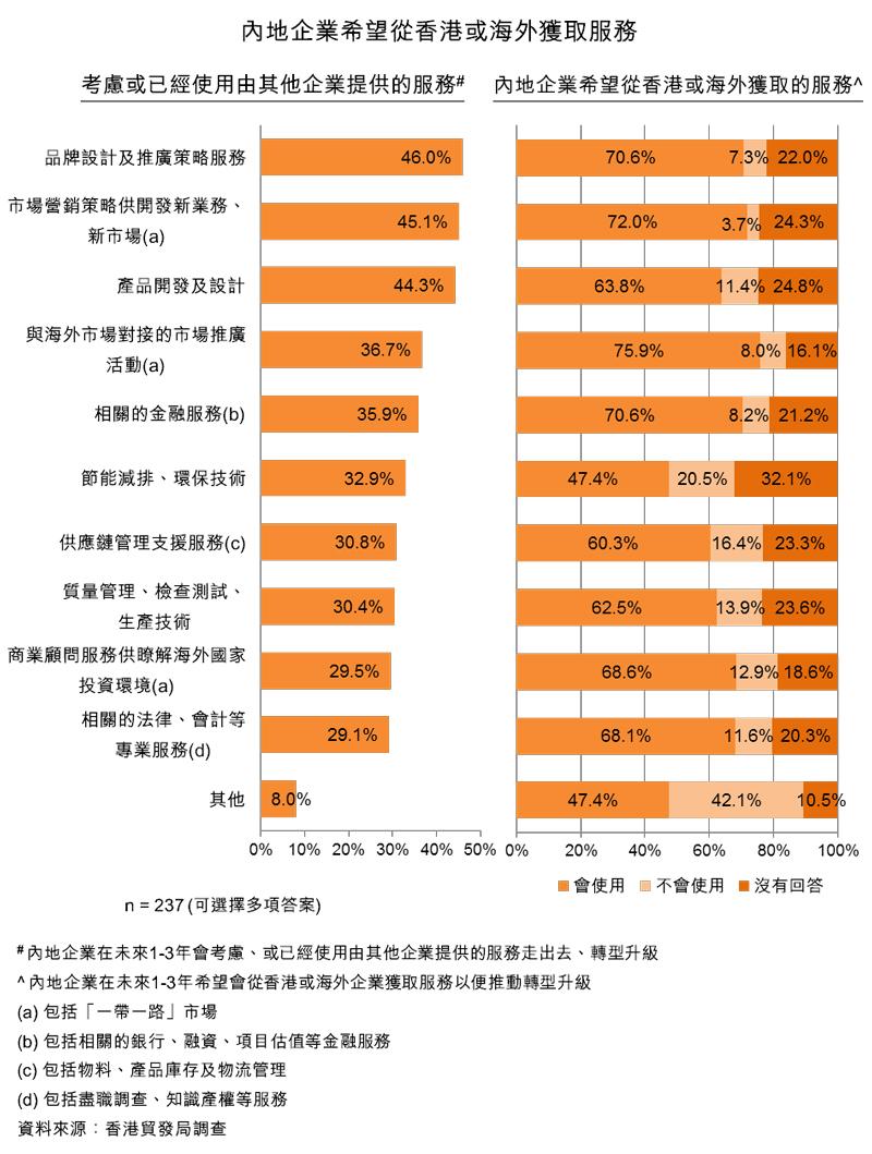 圖:內地企業希望從香港或海外獲取服務