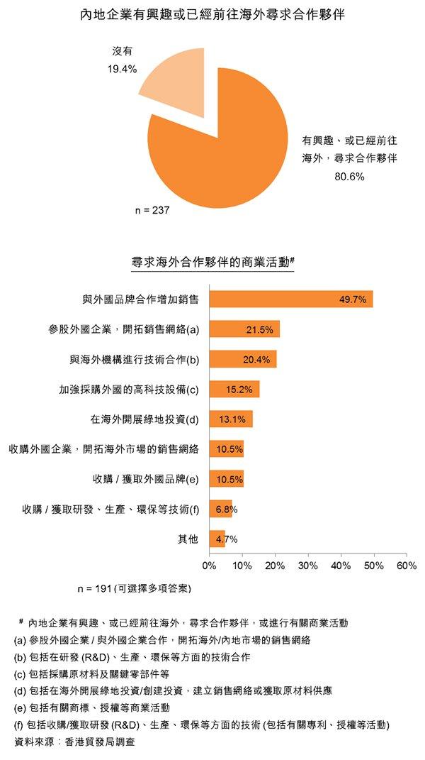 圖:內地企業有興趣或已經前往海外尋求合作夥伴