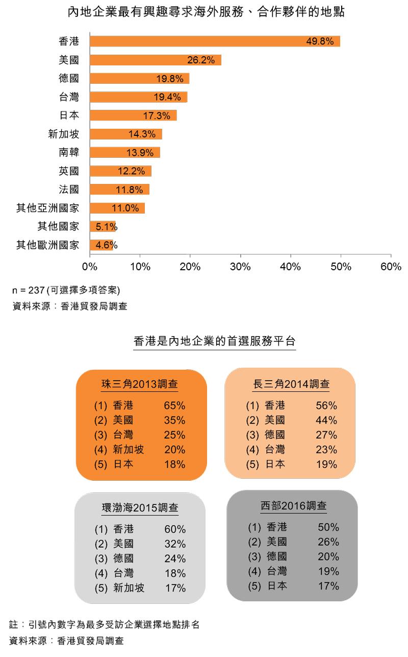 图:内地企业最有兴趣寻求海外服务、合作伙伴的地点