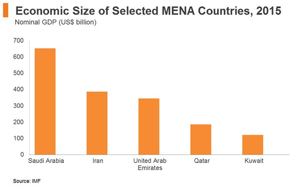 Chart: Economic Size of Selected MENA Countries, 2015