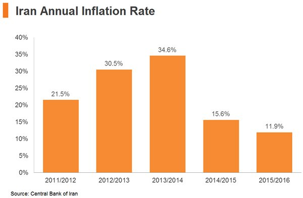 Chart: Iran Annual Inflation Rate