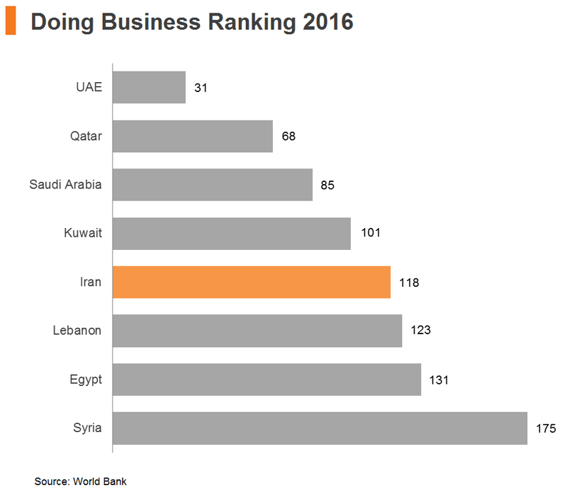 Chart: Doing Business Ranking 2016