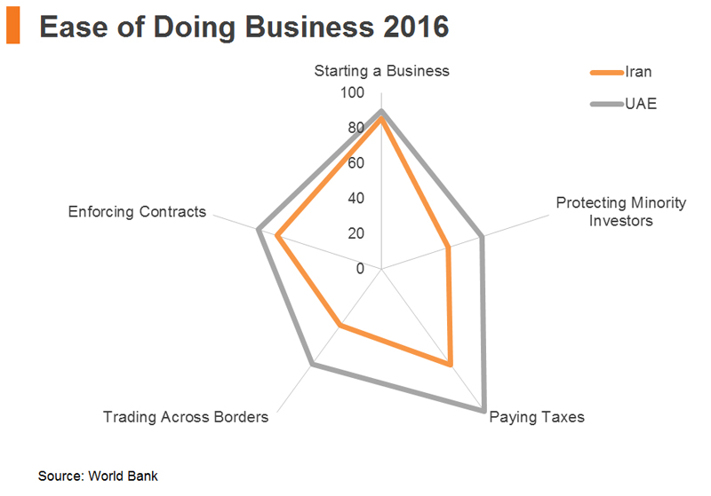 Chart: Ease of Doing Business 2016