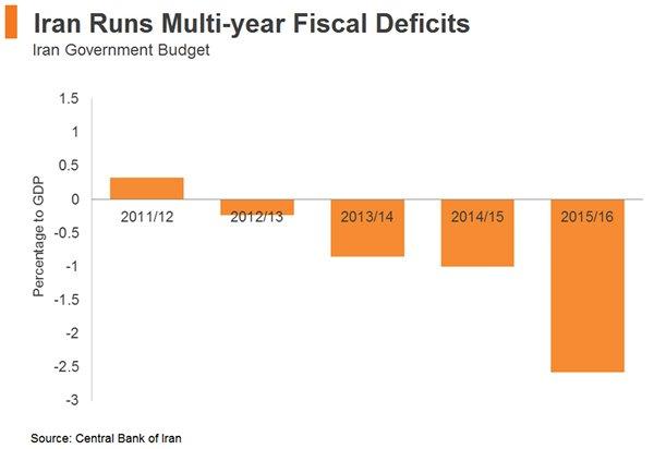 Chart: Iran Runs Multi-year Fiscal Deficits
