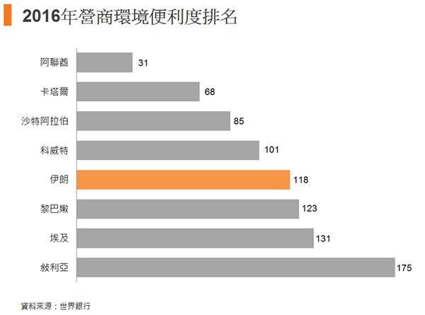 图: 2016年营商环境便利度排名