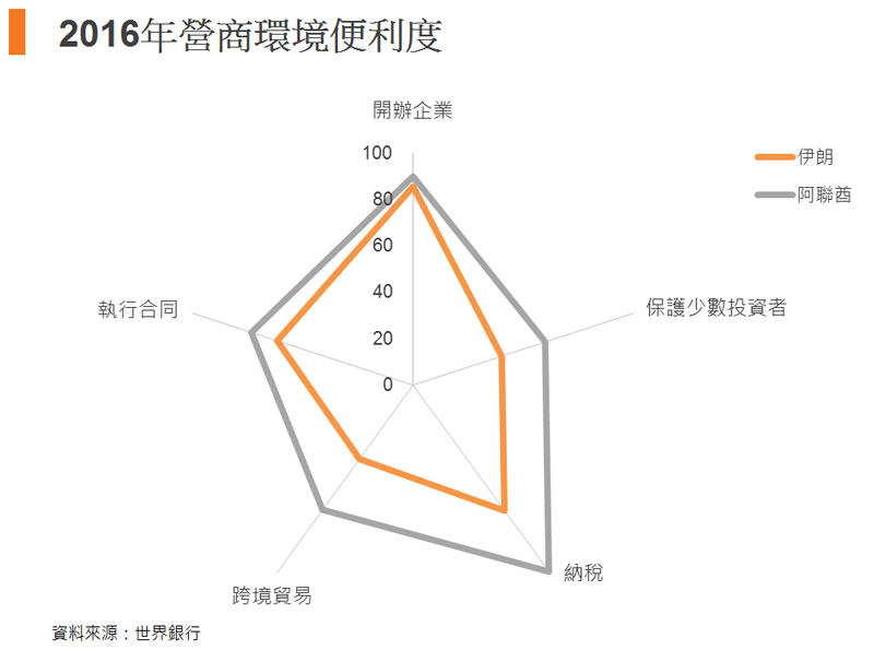 图: 2016年营商环境便利度