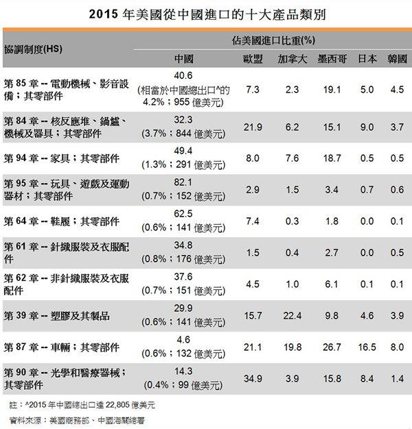表:2015年美國從中國進口的十大產品類別
