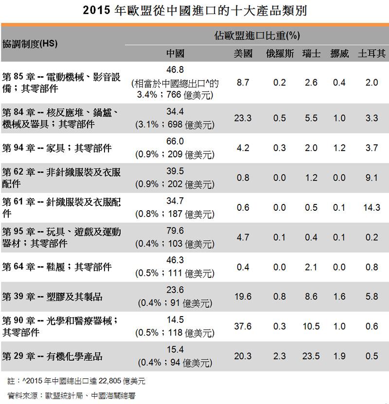 表:2015年歐盟從中國進口的十大產品類別