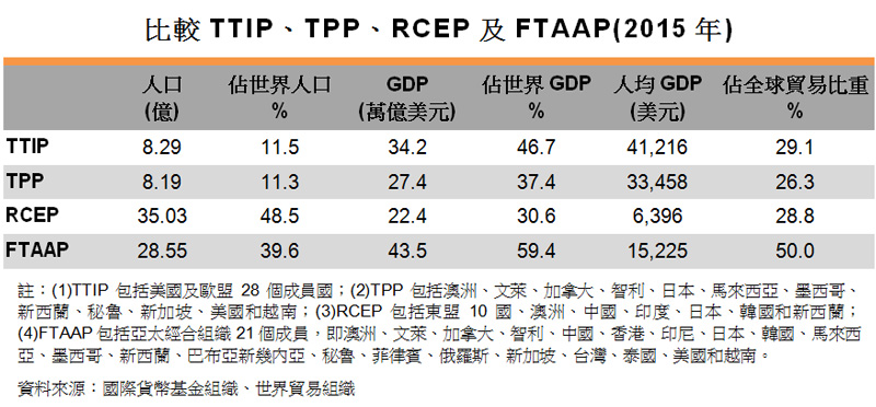 表:比較TTIP、TPP、RCEP及FTAAP(2015年)