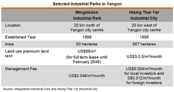 Table: Selected Industrial Parks in Yangon