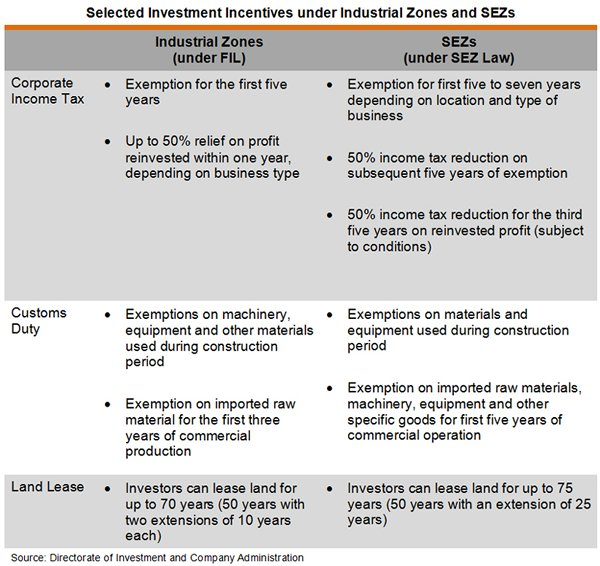 Table: Selected Investment Incentives under Industrial Zones and SEZs