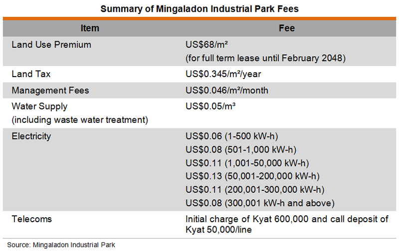 Table: Summary of Mingaladon Industrial Park Fees