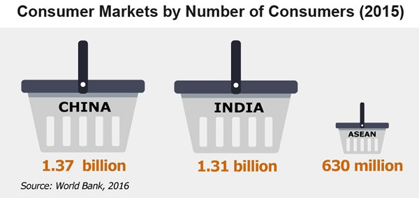 Picture: Consumer Markets by Number of Consumers (2015)