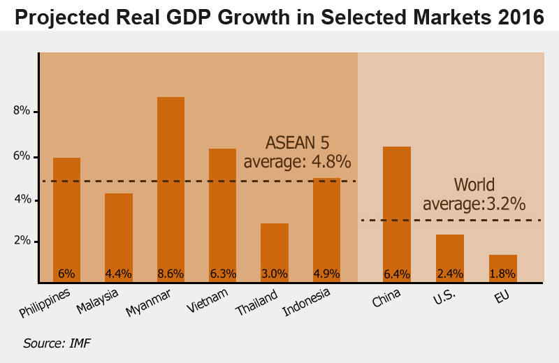 Chart: Projected Real GDP Growth in Selected Markets 2016