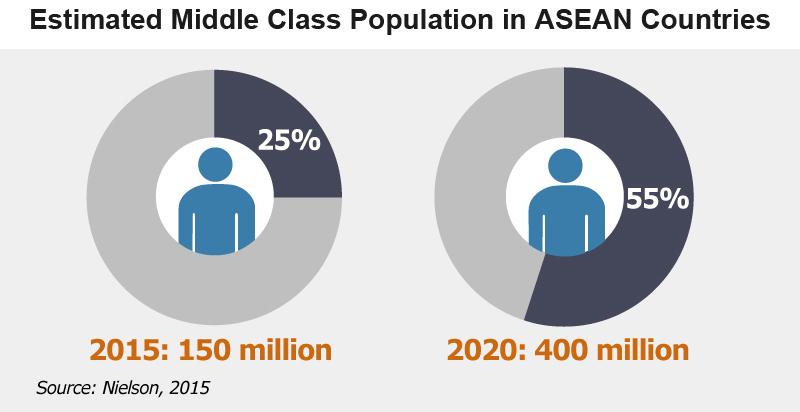 Picture: Estimated Middle Class Population in ASEAN Countries