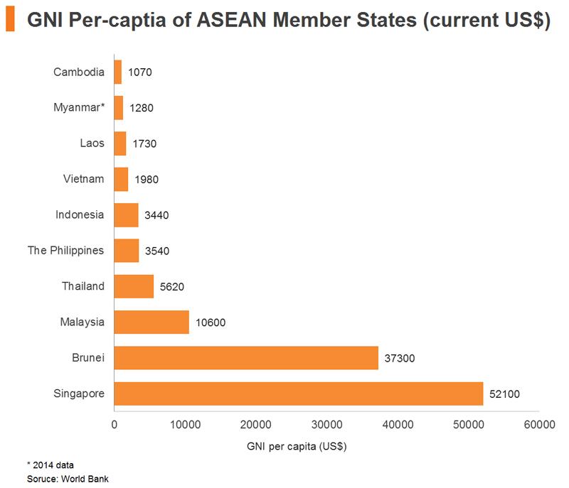 Chart: GNI Per-captia of ASEAN Member States (current US$)