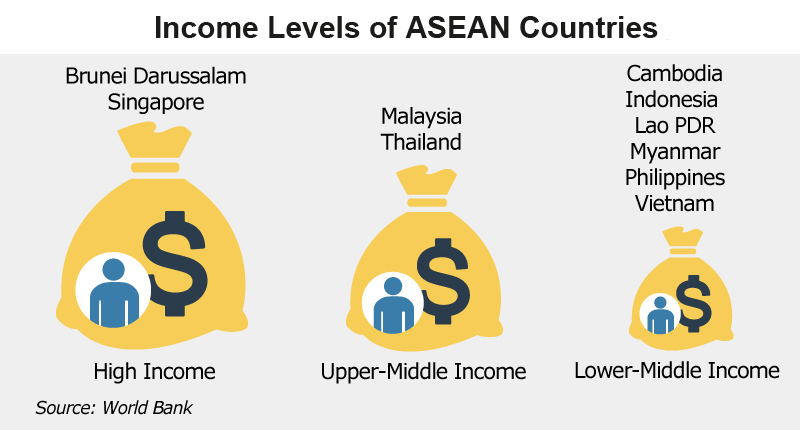 Picture: Income Levels of ASEAN Countries