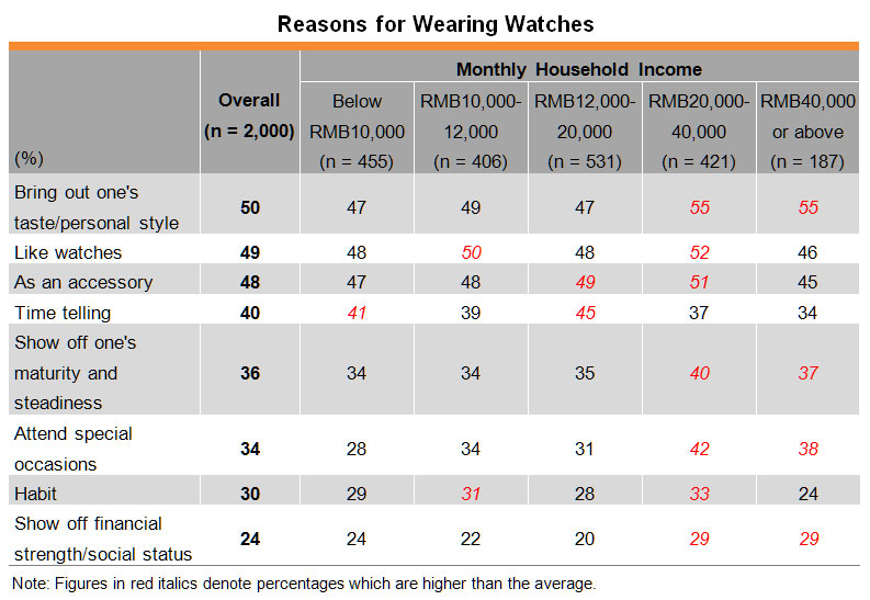 Table: Reasons for Wearing Watches